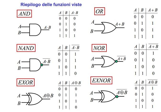 Software Di Simulazione Porte Logiche Prof Puglisi Salvatore