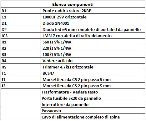 elenco componenti
